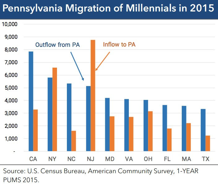 pennsylvania-educated-millennials-940x540